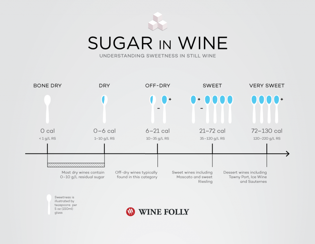 sugar-in-wine-in-teaspoons